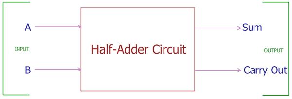 Sensational Half Adder Circuit Theory Truth Table Construction Wiring Database Plangelartorg