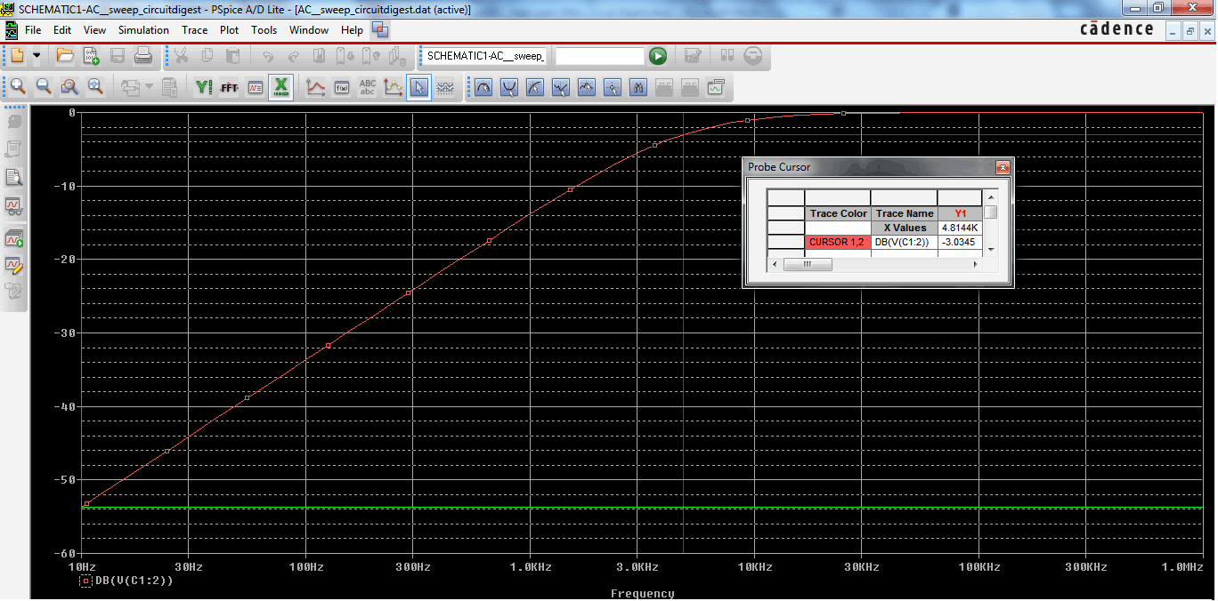 High Pass filter Output Bode Curve