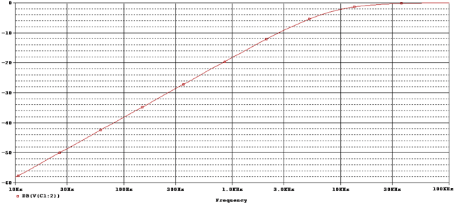 High Pass filter response curve