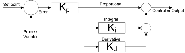 Ideal PID controller Block Diagram