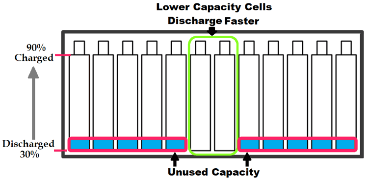 Incomplete Charging of Battery Packs