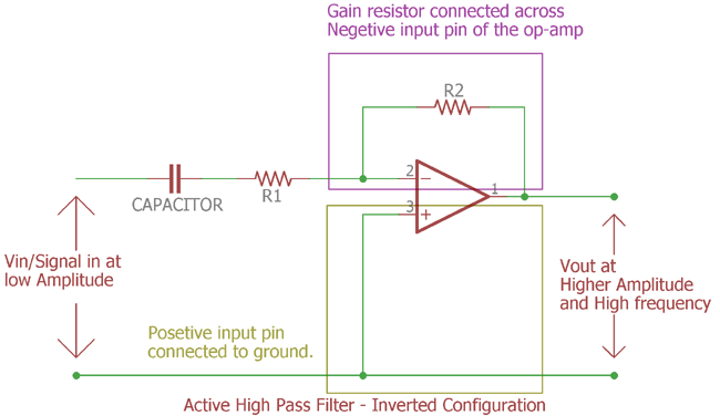 Inverted active High pass filter