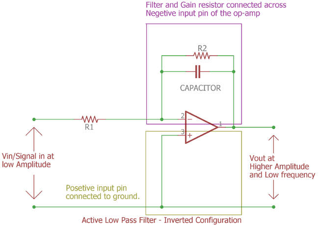 Inverted active low pass filter