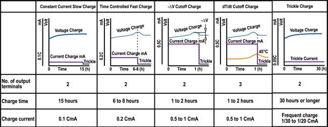 Ni-Cd batteries charging specification