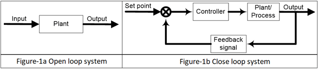 Open and Closed loop system for controllers