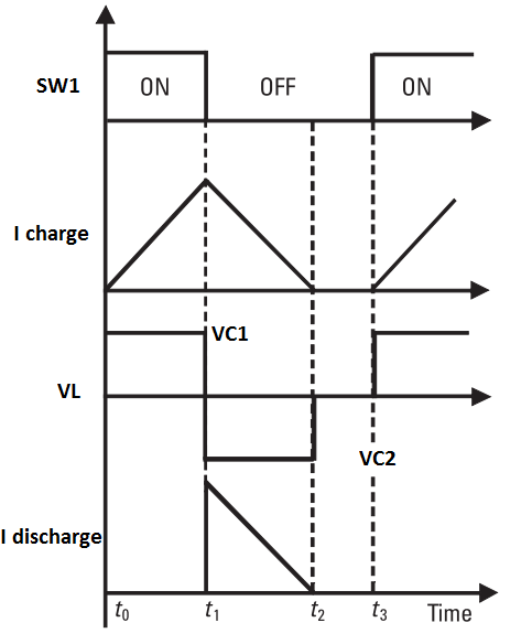 Output Waveform of Active Cell Balancing by Inductive Converter