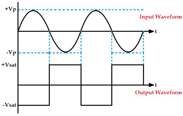 Zero Crossing Detector Circuit Diagrams using Op-amp or OctocouplerCircuit Digest