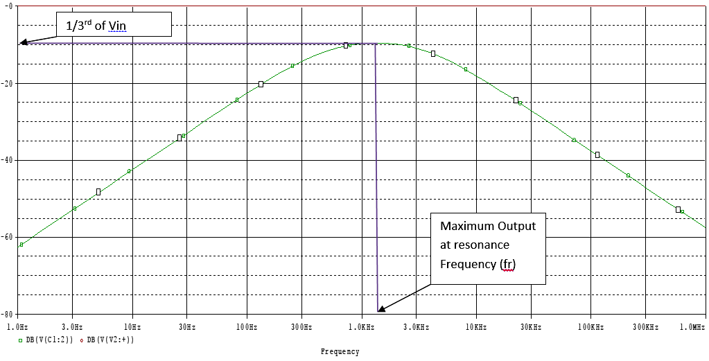 Output waveform of Two stage RC circuit