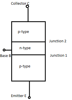 PNP transistor Structure