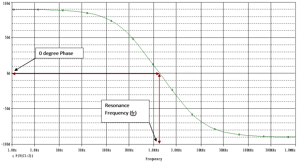 Phase Output of the Two stage RC Circuit