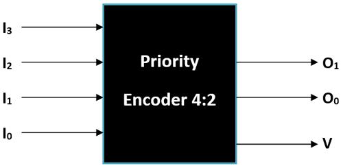 Binary Encoders  Basics  Working  Truth Tables  U0026 Circuit Diagrams