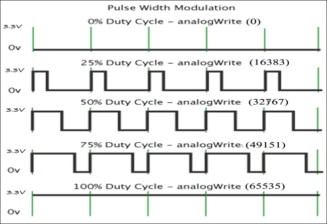 Pulse width Modulation (PWM) in STM32F103C8: Controlling