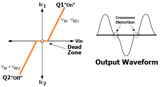 Push-Pull Amplifier Circuit Output Waveform