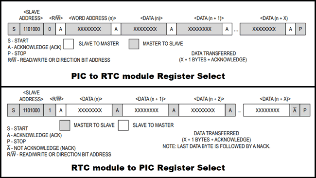 Register Select for PIC to RTC and RTC to PIC
