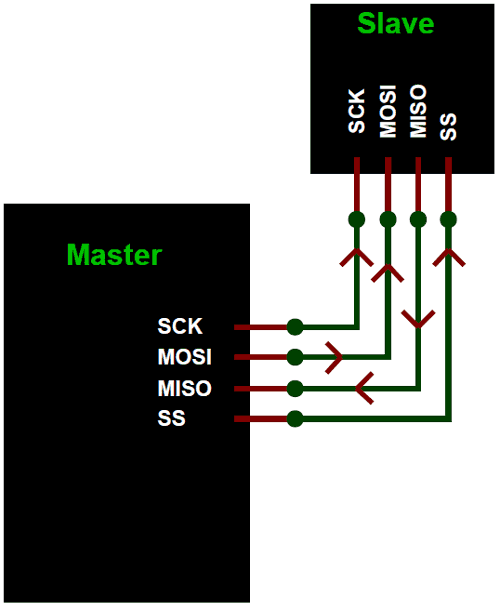 SPI communication circuit between a master and slave
