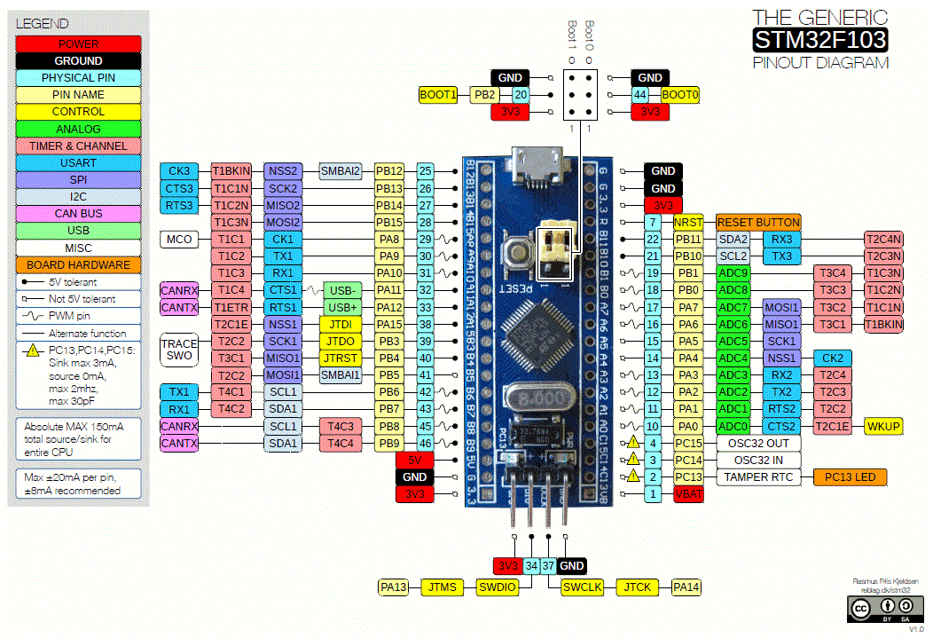 Interfacing GPS module with STM32F103C8 to get Location