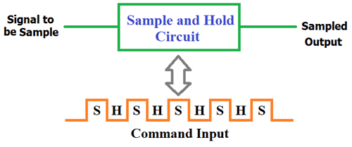 Excellent Sample And Hold Circuit Diagram Wiring Digital Resources Dimetprontobusorg