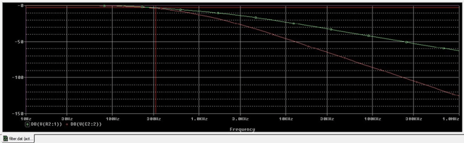 Second order Low Pass Filter Response curve