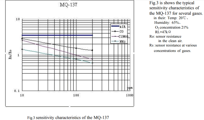Sensitivity characteristics of MQ-137