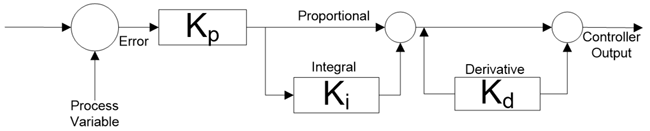Series PID controller Block Diagram