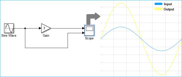 Simuilink Model for Sine Wave signal amplifier