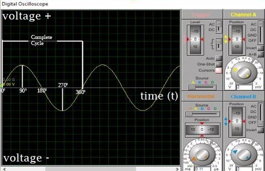 Sine Wave for AC waveform representation