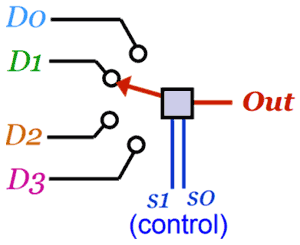 What Is Multiplexer How It Works Multiplexer Circuit