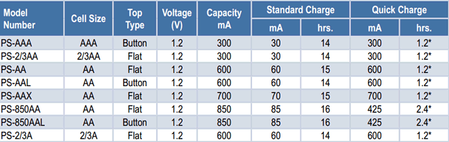 Specification sheet of Ni Cd batteries of AA and AAA size