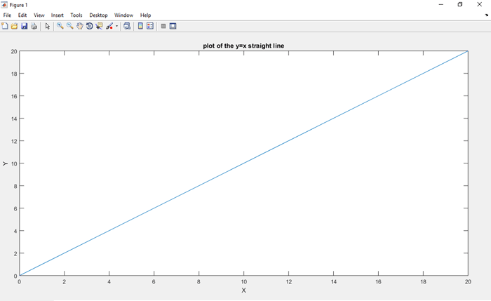 Straight Line Graph using MATLAB