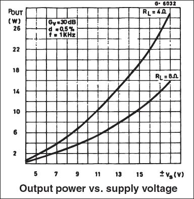 TDA2040 Output Power vs Input Voltage