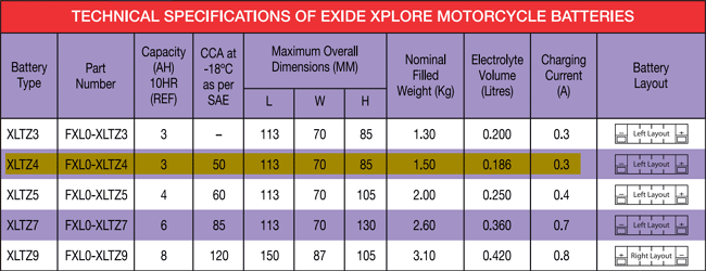 Technical specification of exide motorbike batteries
