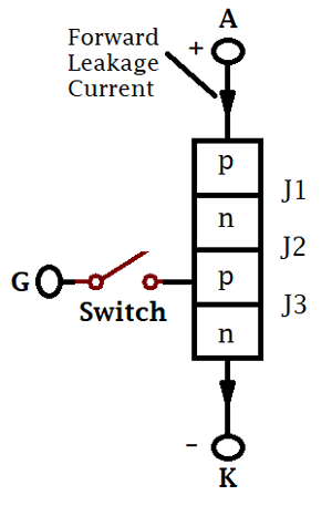 Thyristor forward blocking mode