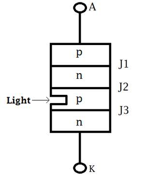 Thyristor light triggering