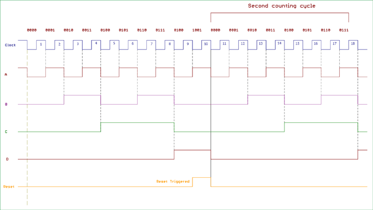 Timing Diagram of Asynchronous Decade Counter
