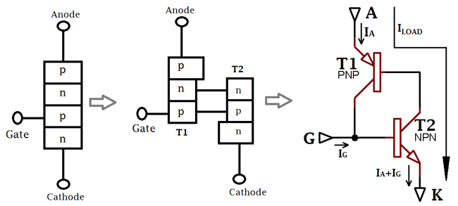 Two transistor analogy of Thyristor