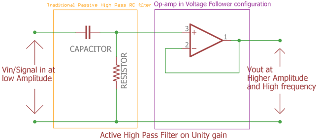 Unity gain Active High Pass Filter