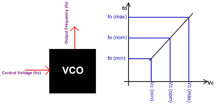Swell Voltage Controlled Oscillator Vco Basics Design Working Wiring Digital Resources Funapmognl