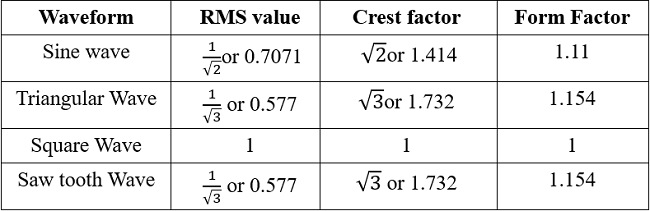 AC Circuit Theory (Part 3): Peak, Average and RMS Values