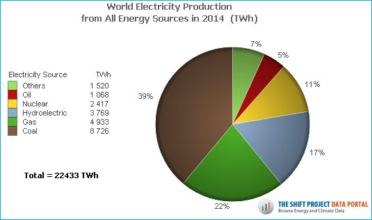 World Electricity Production Data