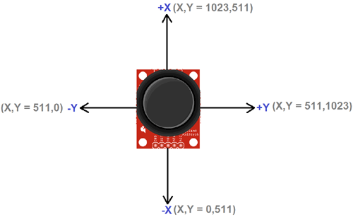 X-Y position value of Joystick module