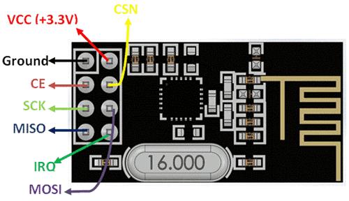 nRF24L01 RF Module