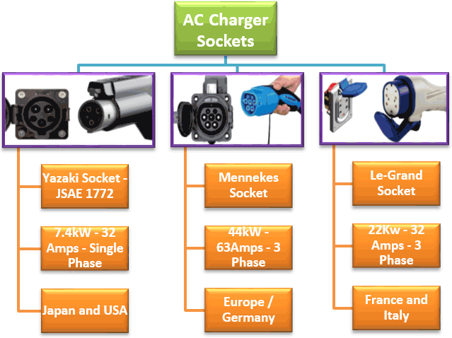 AC Charging Sockets for Electric Vehicle_0