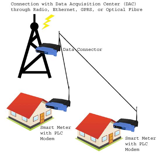 Advantages of PLC