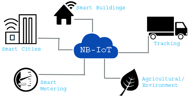Application of NB-IoT