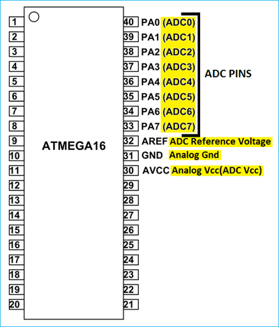 How to use ADC in AVR Microcontroller ATmega16 | Circuit Digest