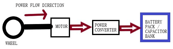 Block diagram of Power Flow Direction during Regenerative Braking Mode