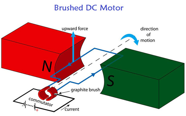 Brushed DC Motor Operation and Construction