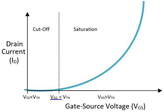 Characteristics and Curves of MOSFET
