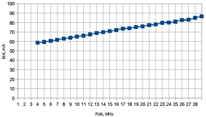 Clock Frequency Graph to Reduce Microcontroller Power Consumption