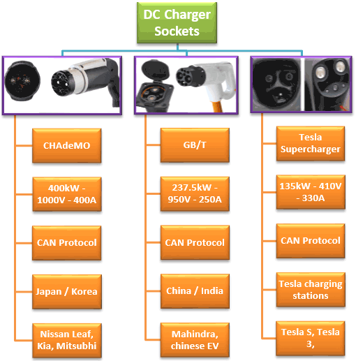 DC Charging Sockets for Electric Vehicle